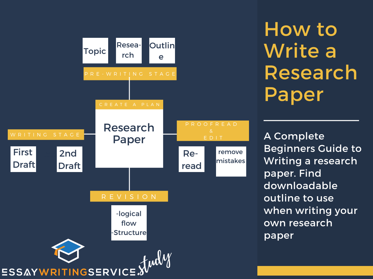 How to Write a Research Paper [Complete Beginner's Guide]